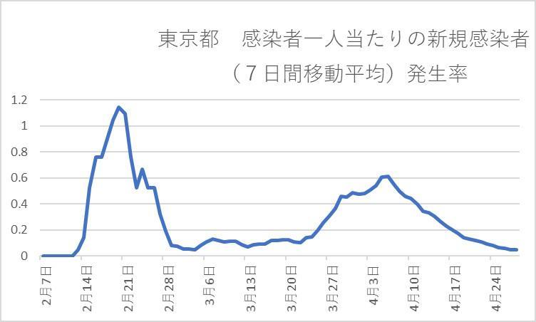 コロナ 感染 最新 東京 者 数