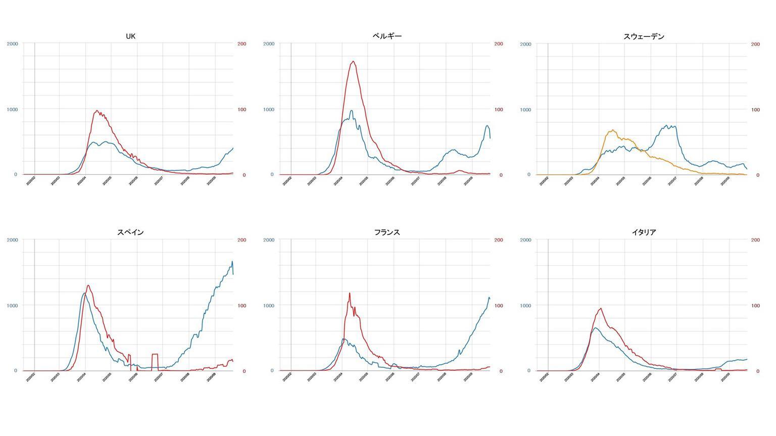 者 感染 コロナ グラフ 世界