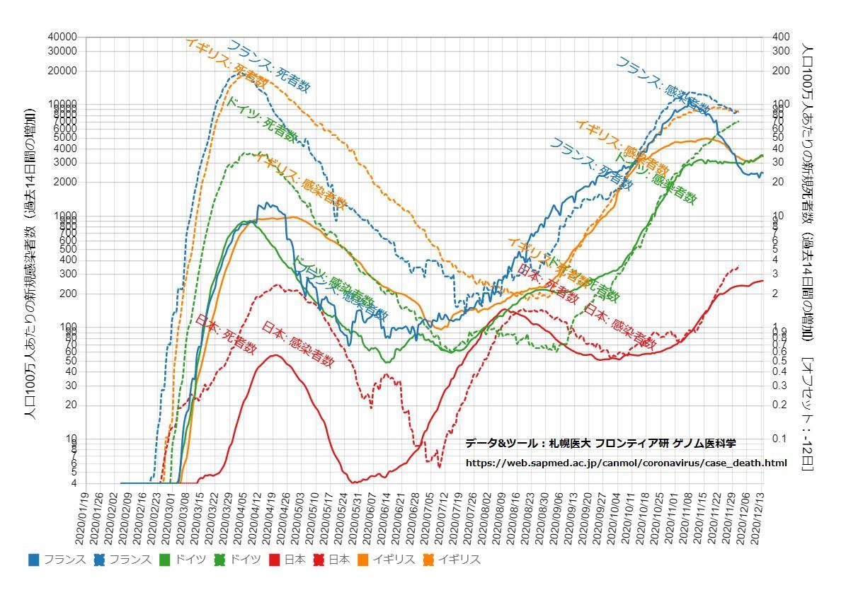 感染 者 数 グラフ 日本