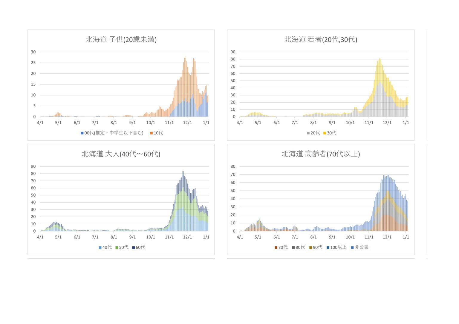 グラフ 東洋 経済 コロナ