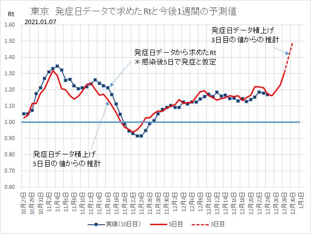 日 31 東京 者 感染