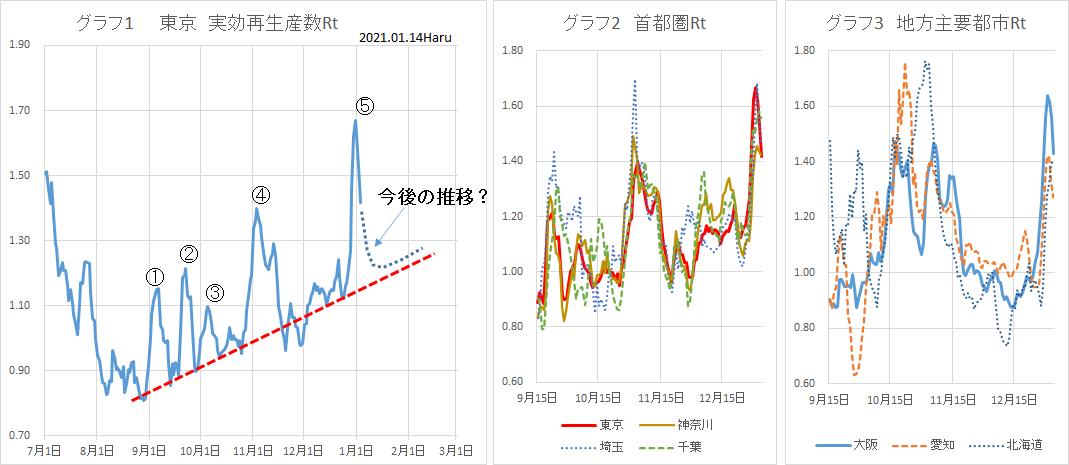 コロナ 相関 図 福井 ウイルス 県