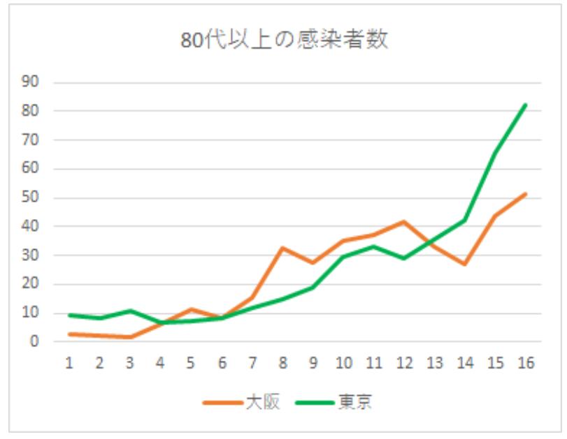 図 感染 相関 コロナ 福井 者 県
